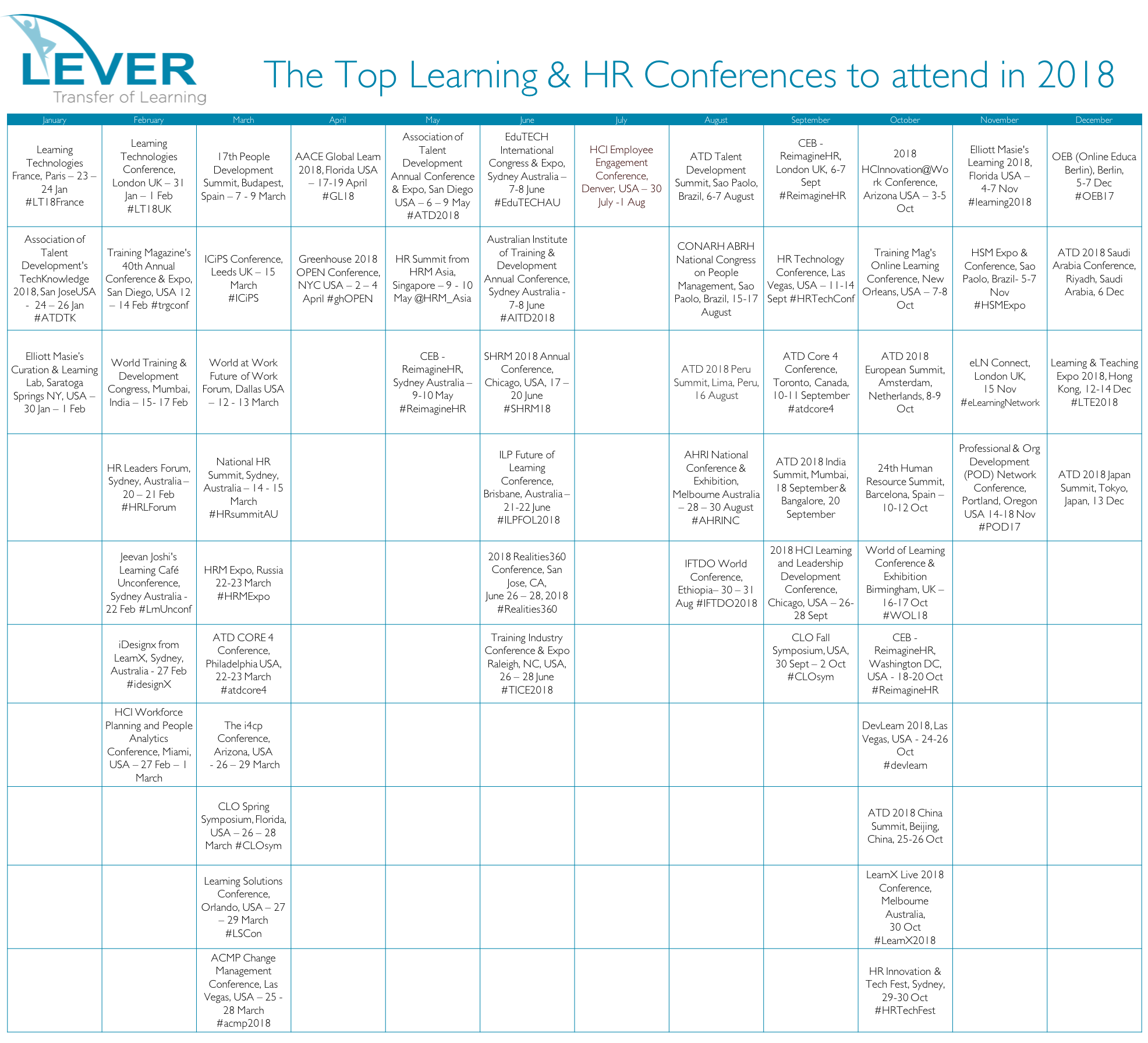 The Top Learning, HR & Talent Development Conferences in 2018